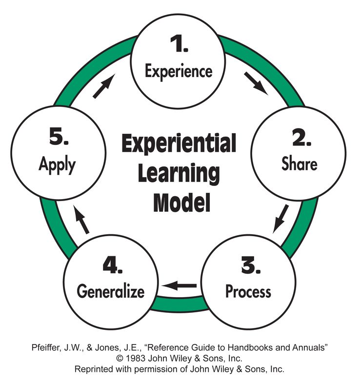 learning experience essays And it is incorporated with learning strategies and different approaches of teaching burned (1989) kolb explains four phases in the process of experiential learning, experience, reflexive observation, analysis and active implementations kolb (1984) bandura explain learning is an experience which is learnt by watching other people and then doing.