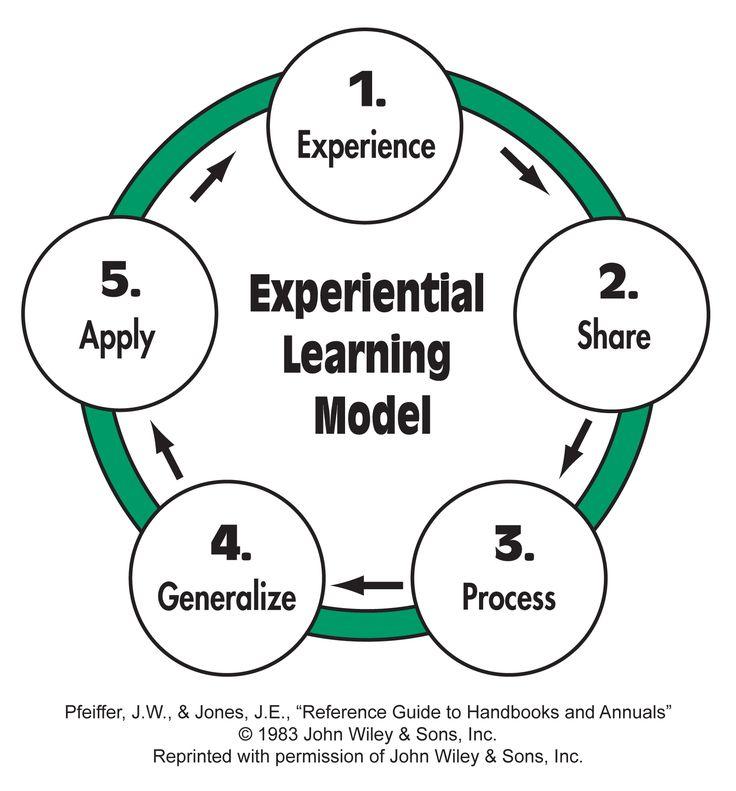24 best Learning / Aprendizaje / Aprenentatge images on