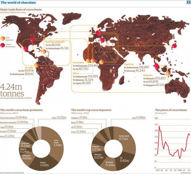 Mapa del camino del Chocolate en el mundo!!! ( Venezuela no aparece :( )