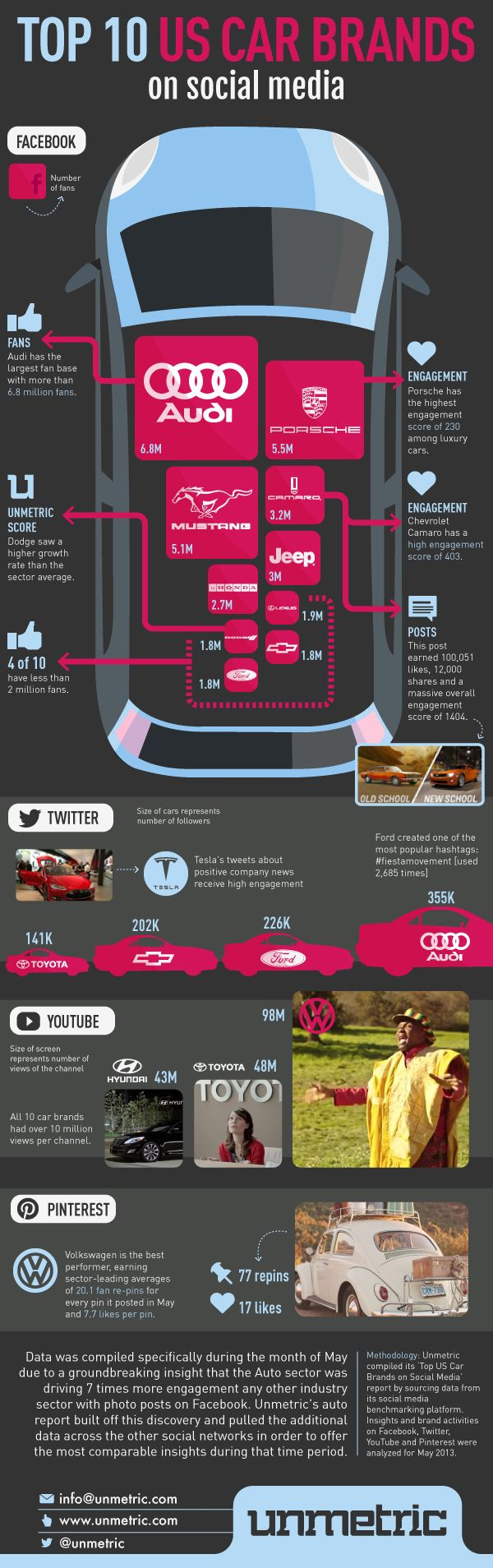 Unmetric covered the race that car brands have on social media find out the number of fans growth rate and engagement of the top brands on social media