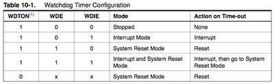 Arduino, Zigbee and Embedded Development: Sleeping Arduino - Part 5 Wake Up Via The Watchdog Timer