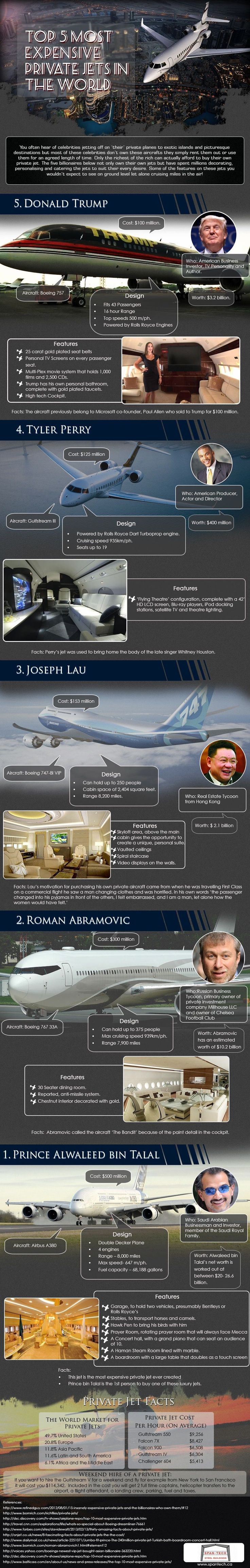 This infographic takes a look at the five most expensive private jets in the world, the billionaires who own them and what exactly has been done to them to make them so expensive. Ranging in cost from $100 million to $500 million these jets have got to be seen to be believed. #luxuryprivatejet
