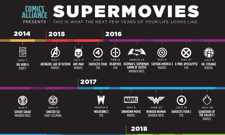 Infographic: Superhero Movies Coming Soon In The Next Six Years -
