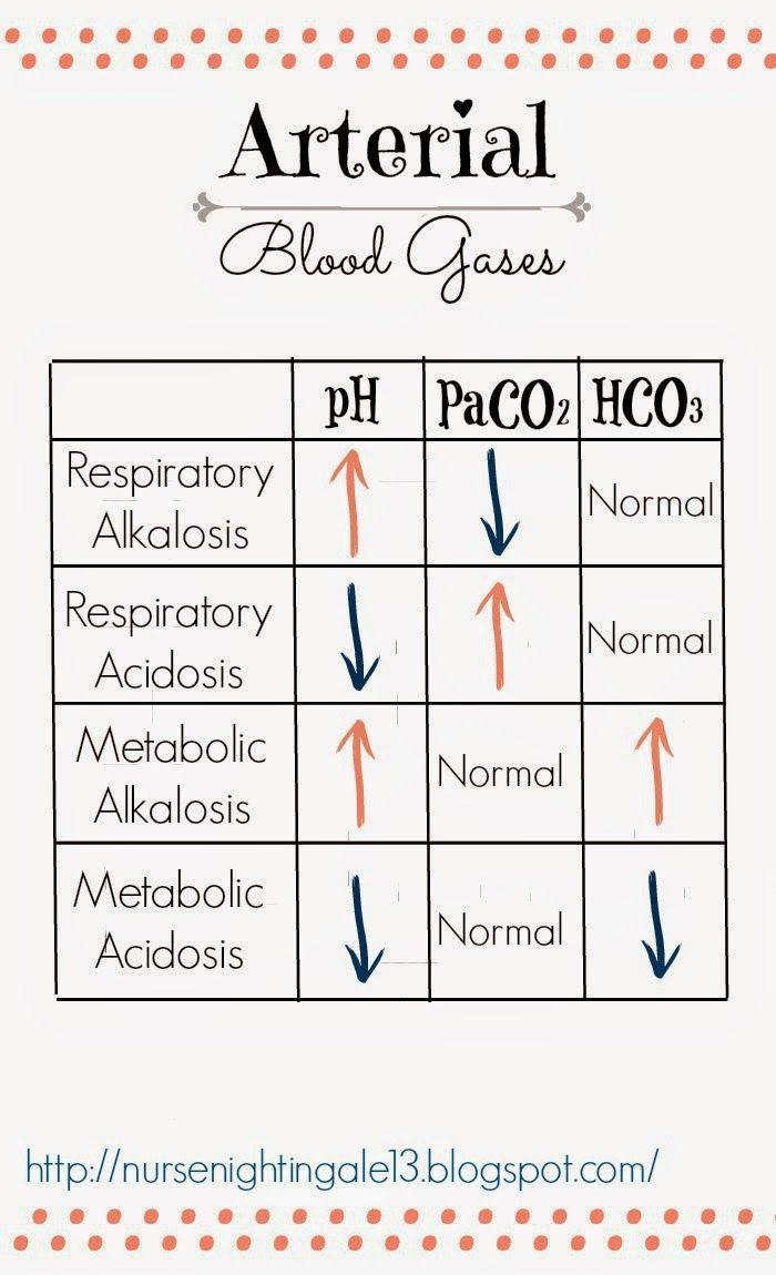 {ABGs} Arterial Blood Gases Chart of Acid-Base Imbalances.