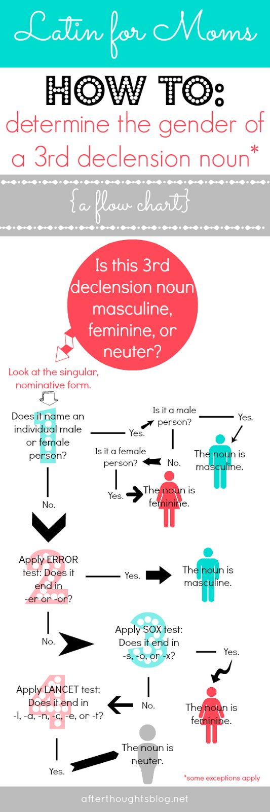Afterthoughts: Latin for Moms: How to Determine the Gender of a 3rd Declension Noun {A Flow Chart}