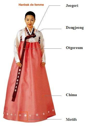 Daehanminguk : la Corée du Sud comme si vous y étiez: Hanbok