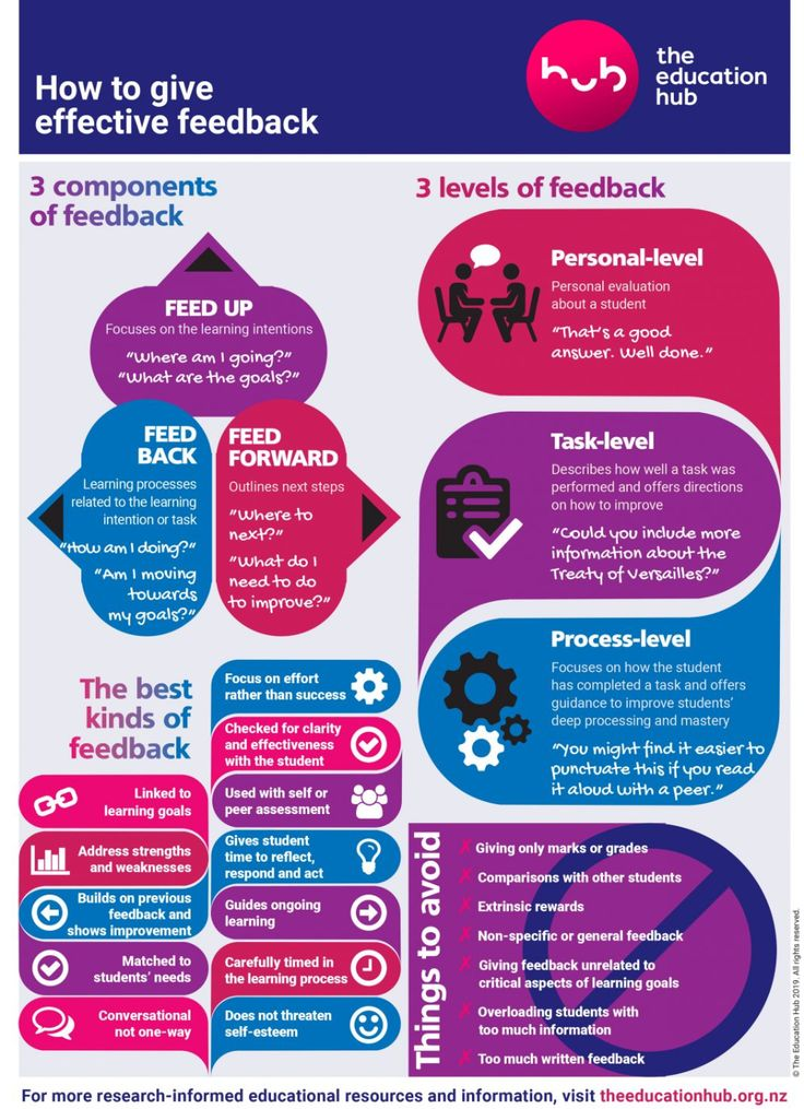 How to give effective feedback the education hub in 2020