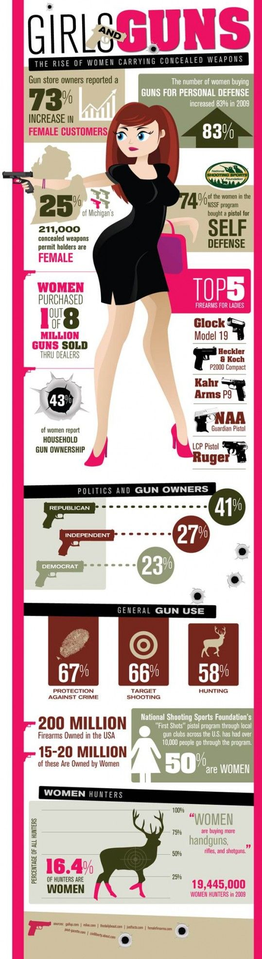 """""""Girls & Guns - 'The rise of women carrying concealed weapons'""""   Millions of women are becoming avid sportswomen, discovering the joy of target shooting, and are refusing to ever become a helpless victim.  Statistics and percentages of women who are concealed-carrying, hunting, & target shooting. Top 5 firearms for ladies.  Women we hear you roar!"""