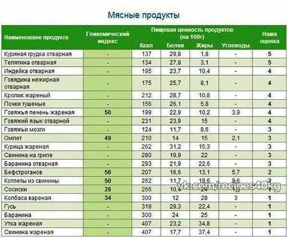 таблица калорийности для похудения