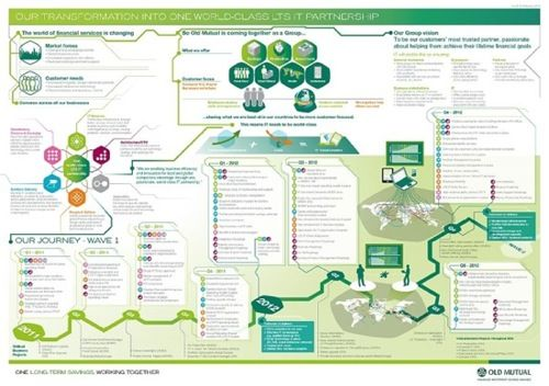How visual thinking maps can enhance internal for Internal comms strategy template