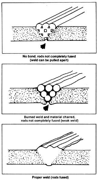 Steinel Heat Gun - How To Plastic Weld - Plastic Welding Tool