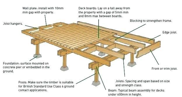 Apotelesma Eikonas Gia Floating Decks Floating Deck Building A Floating Deck Deck Design