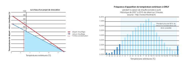 Schéma loi d'eau rénovation et fréquence d'apparition
