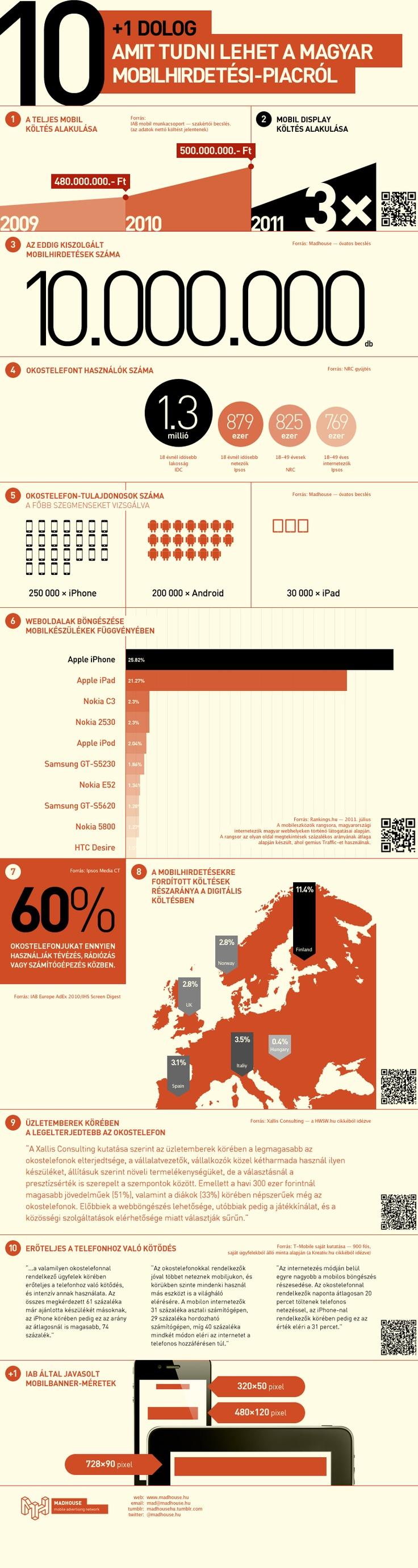 10+1 dolog, amit tudni lehet a magyar mobilhirdetés-piacról
