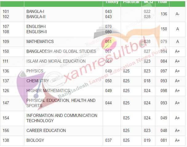 SSC Exam Result marksheet 2017