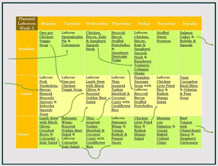 An Autoimmune Protocol Meal Plan | petra8paleo
