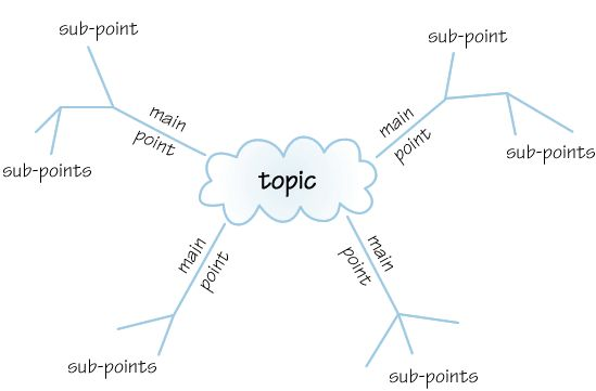 98 best Graphic Organizers images by Janice Campbell on