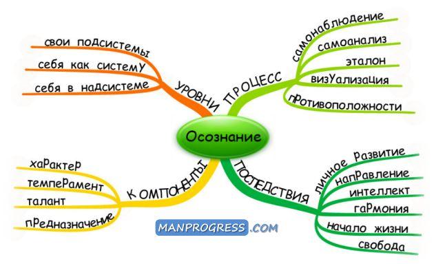 Ментальная карта метода. Описывает основные понятия метода и связи между ними