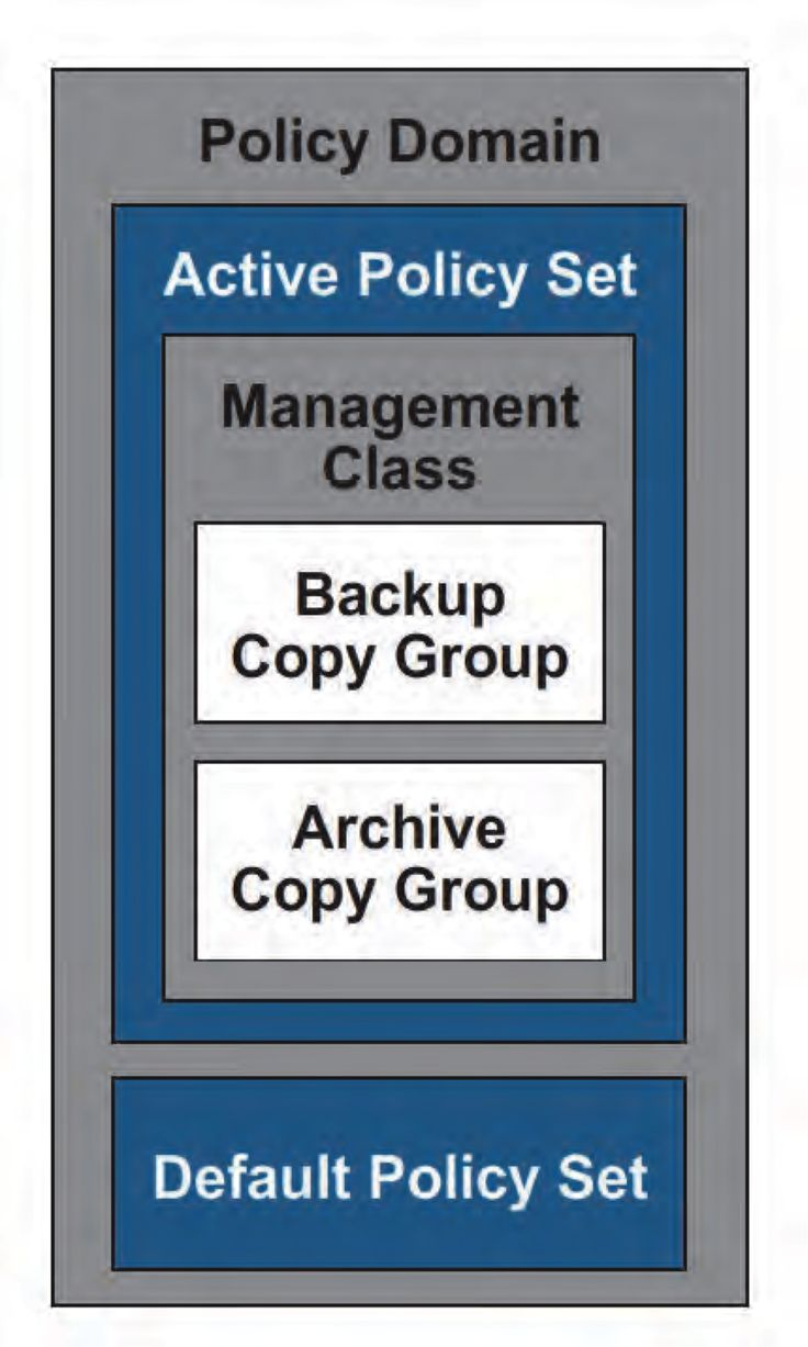 99 best tsm storage tutorials images on pinterest purse 74 tsm management class binding and rebinding overview tsm and storage tutorials baditri Image collections