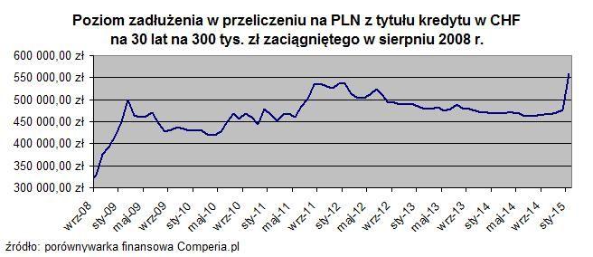 Średni bankowy kurs sprzedaży CHF/PLN od grudnia 2014. zapraszaam :)