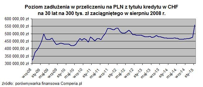 Średni bankowy kurs sprzedaży CHF/PLN od grudnia 2014. Źródło: www.comperia.pl