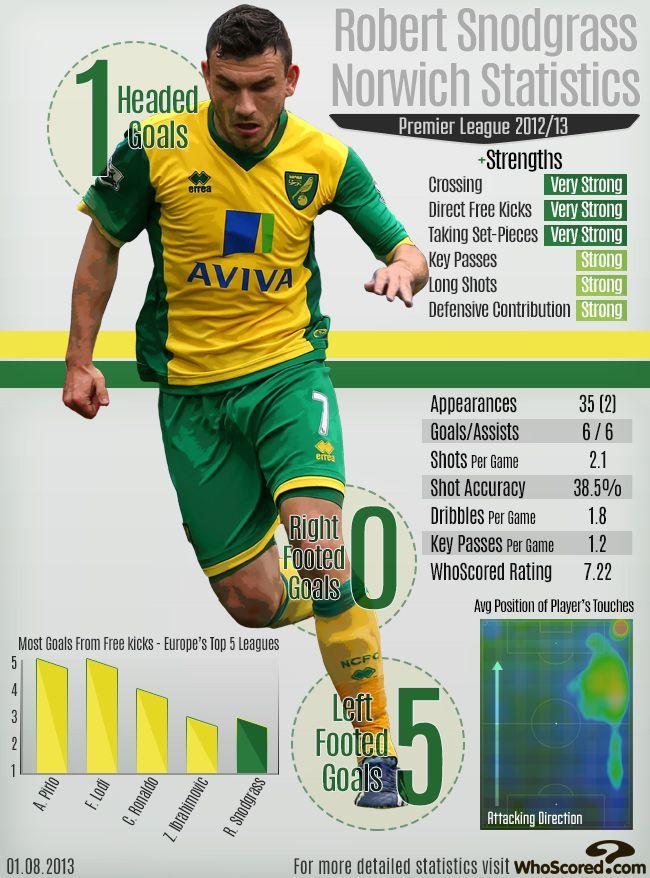 Sport infographic |
