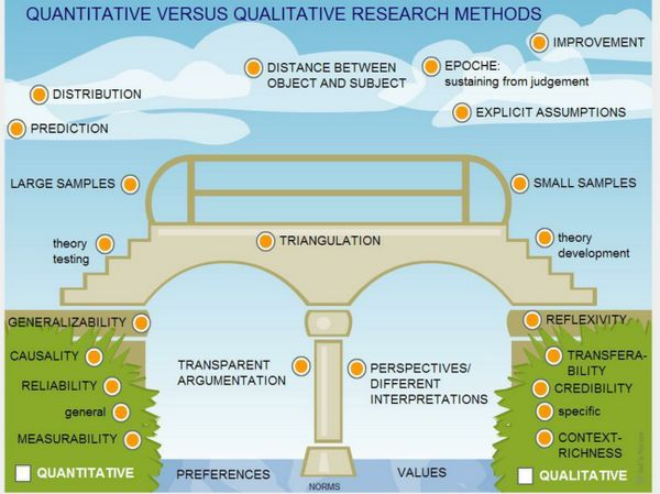 Dissertation qualitative methodology used in economics