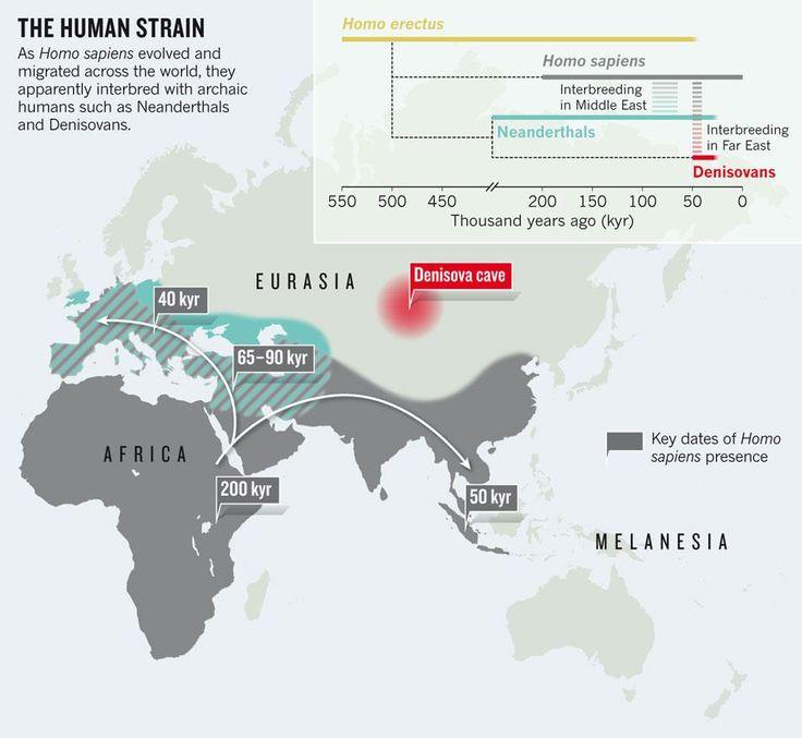 Ancient #DNA reveals secrets of #HumanMigration