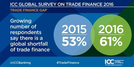 ICC Global Survey on Trade Finance