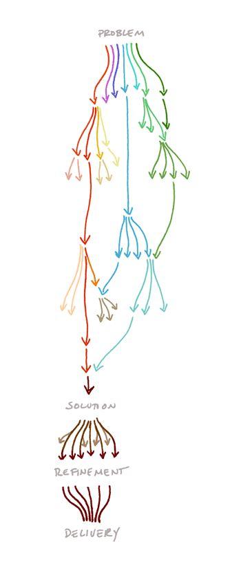 The Design Process. #albertobokos
