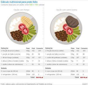 Cálculo Nutricional do 'prato feito' Frango vs. Carne bovina