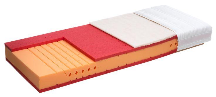Matratze AIRPLUS S soft, Kern: Komfortschaum mit 7 Zonen,Auflage synthetisches Polster,Gelenkluftkanäle für gute Entlüftung,optimale Luftdurchlässigkeit,feuchtigkeitsregulieren,Härtegrad soft oder medium
