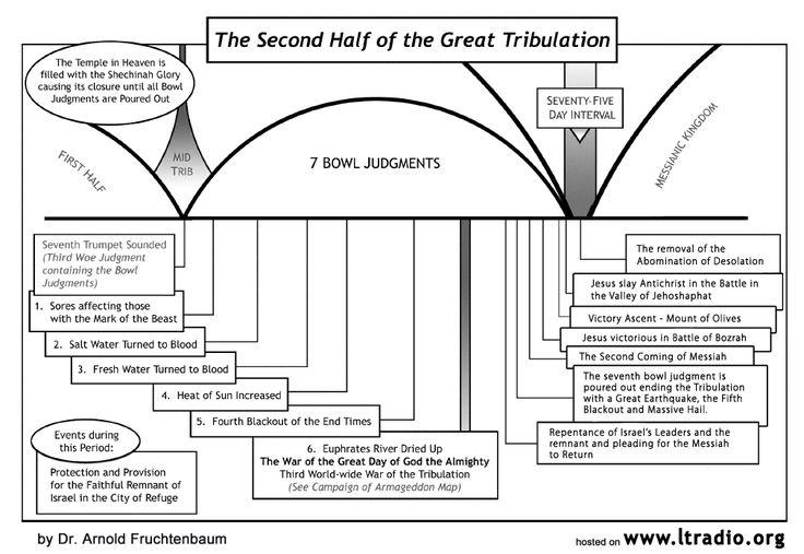 cordelia and angel relationship timeline diagram