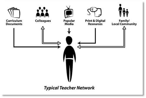 Entornos personales de aprendizaje (PLE) | Blog eco Escuela 2.0