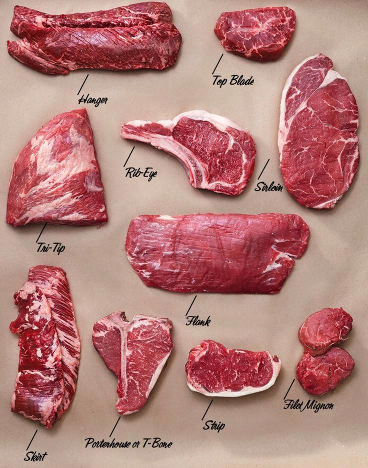 Everything you need to know about steak grub foodie