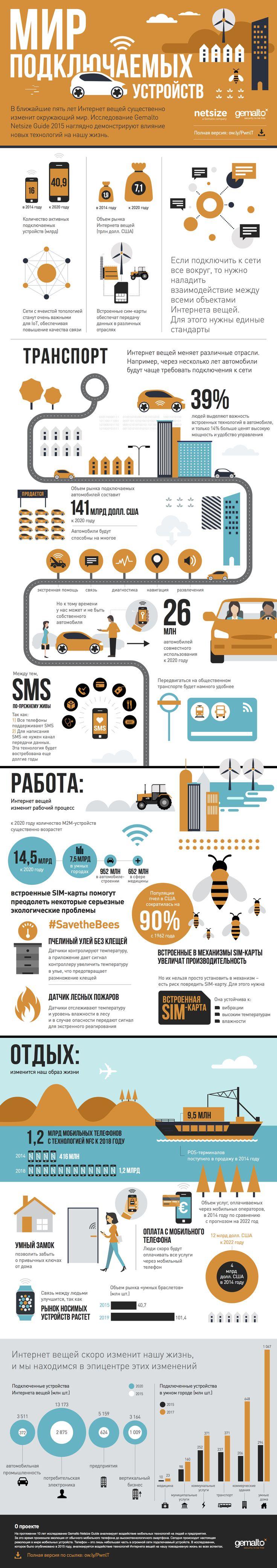 О развитии технологий Интернета вещей.