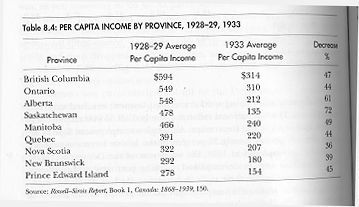 This is a table showing the decrease of Canadians income from 1928-1929 and 1933. The book the page is in is credible because it was published by the Canadian government in 1935, and is a statistical report. Canadians lives were changed because when you earn less money you have to make sacrifices to how you live, big and small. For example, some of the sacrifices they made were eating less or own less clothing.