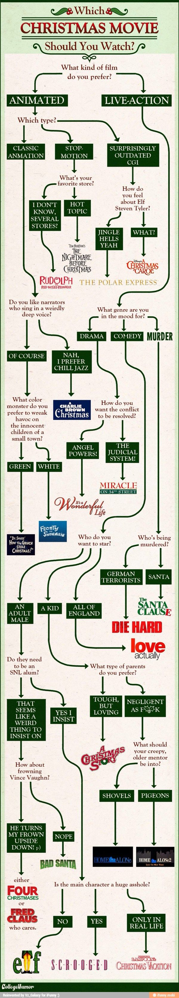 What Christmas Movie Should I Watch? [INFOGRAPHIC] via @funyday