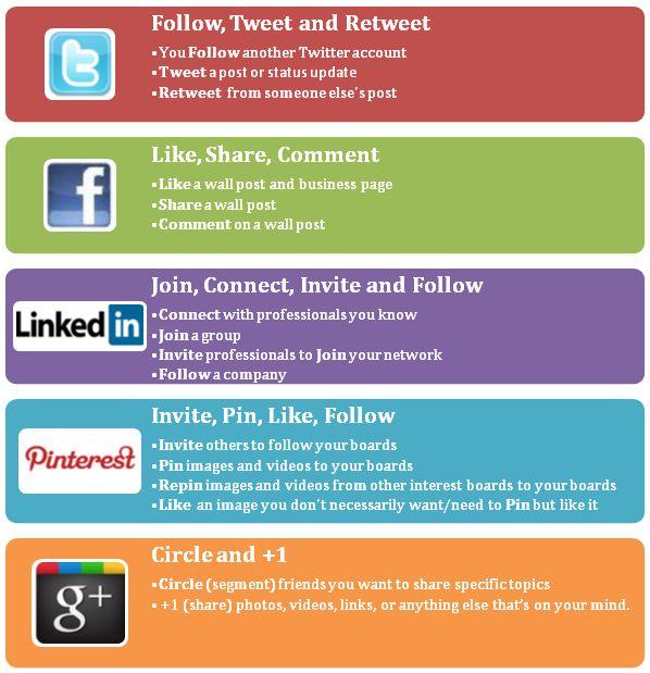 Social Media Lingo - Basic words used in our Social Media sites
