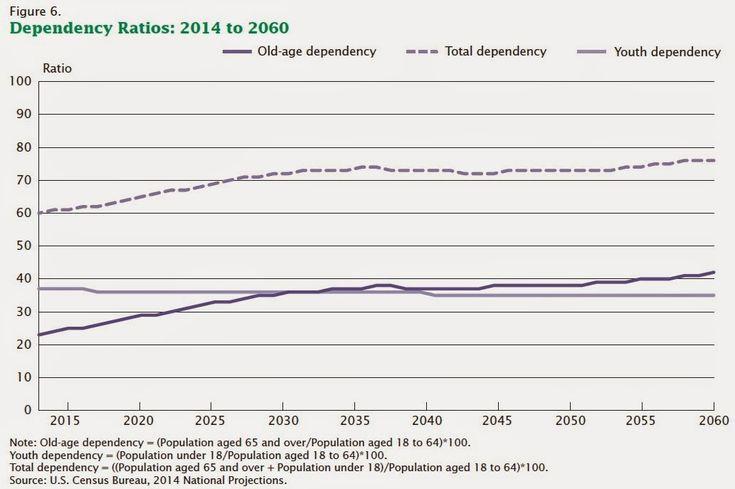 US Dependency Ratios, Looking Ahead | Jo Weber Economist & Social Media Expert