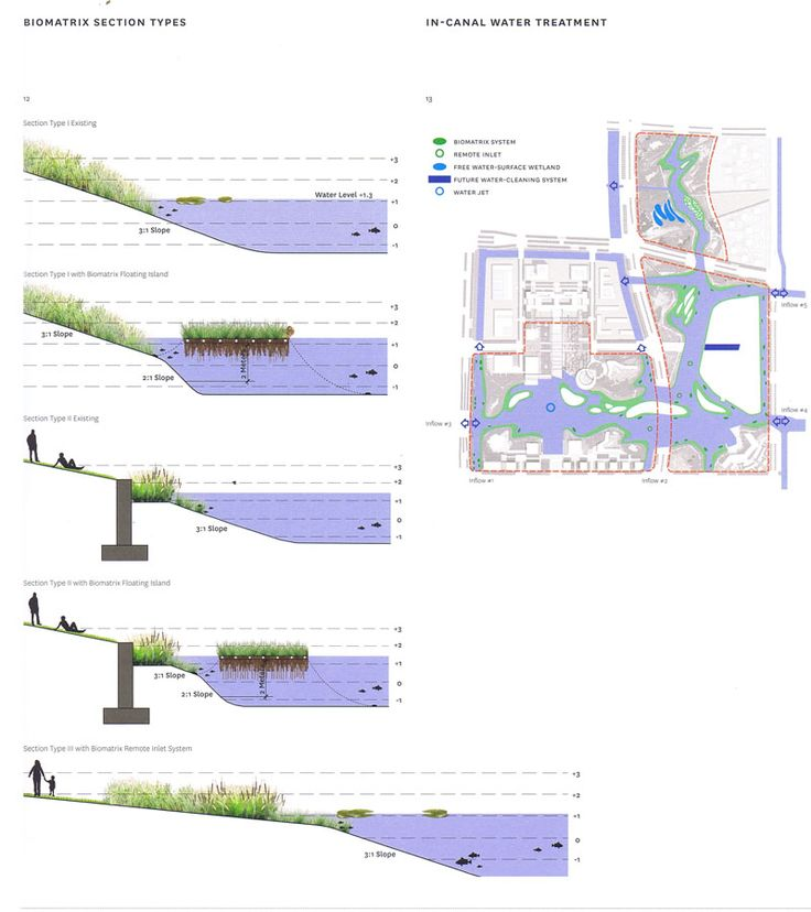 908 best suds gi diagrams sections plans images on for Study landscape design