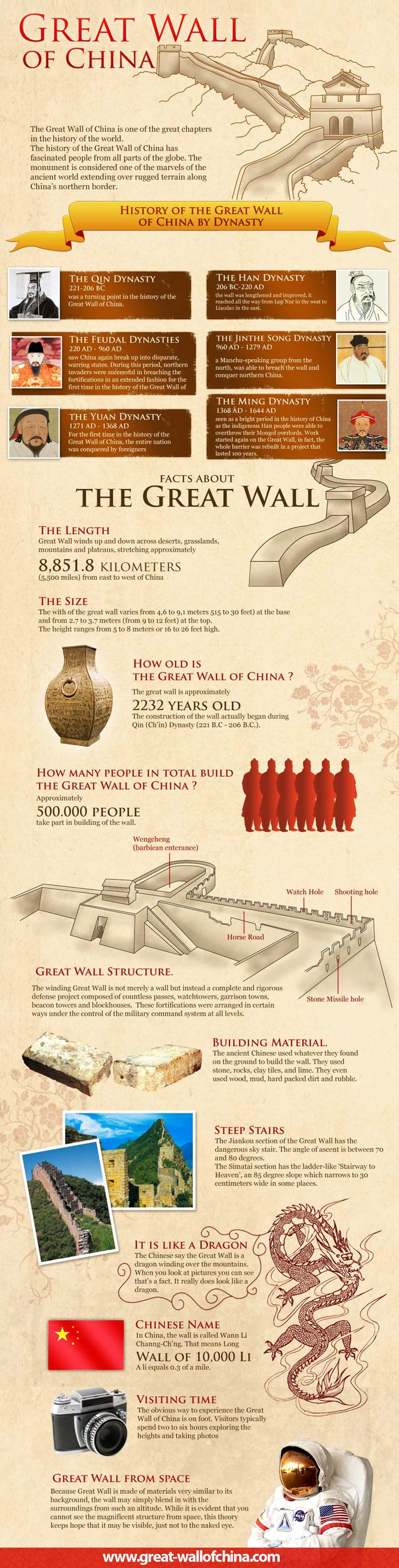 History Of The Great Wall Of China  Historygraphic Topic: Travel,  Chinese