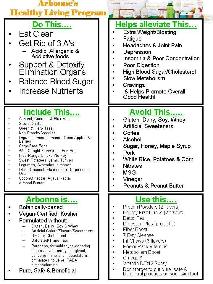 Arbonne Cleanse Food List