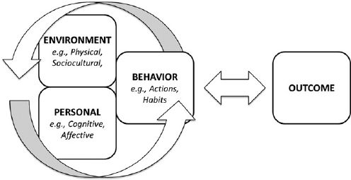 albert bandura the founder of reciprocal determinism Albert bandura first  and behaviors are transactions with one's physical and social surroundings is a precursor to reciprocal determinism  and the founder.