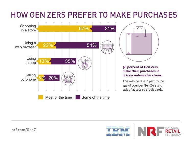 Etude IBM pour NRF Retail sur la Gen Z