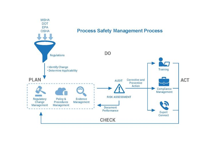Process Safety Management (PSM) for Oil & Gas industry by www.360factors.com  Achieve a high level of Process Safety Management (PSM) and increase efficiency and reliability with Predict360.