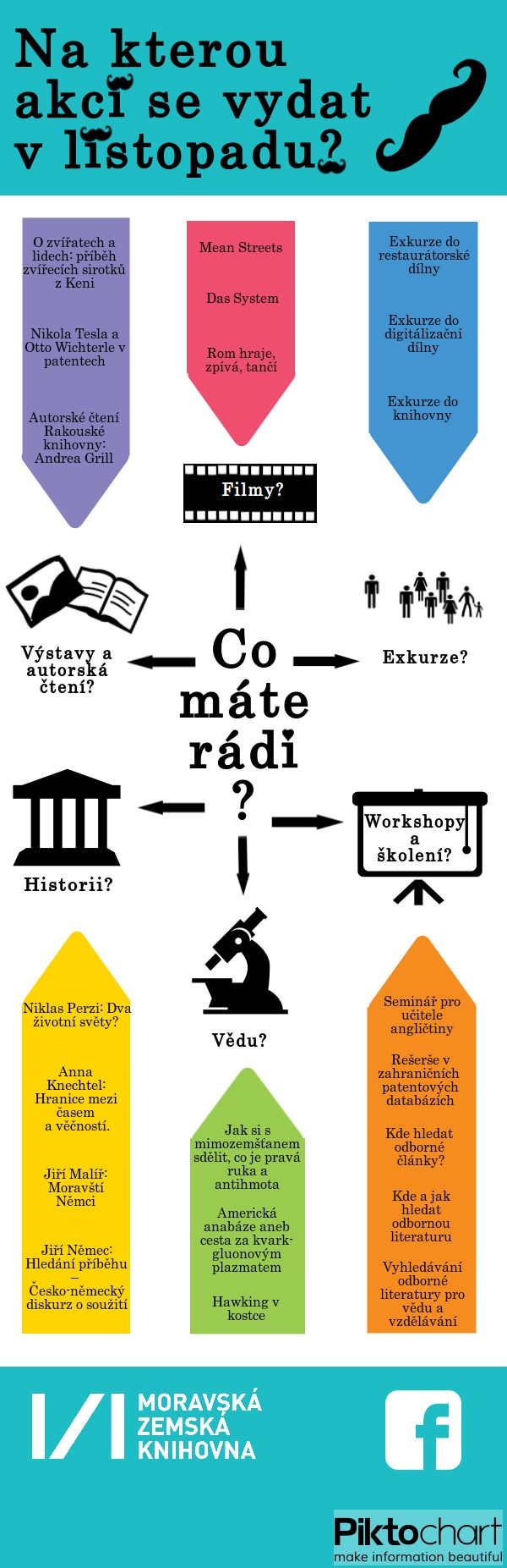 Infografika s listopadovými akcemi: http://duha.mzk.cz/blog/na-kterou-akci-se-vydat-v-listopadu