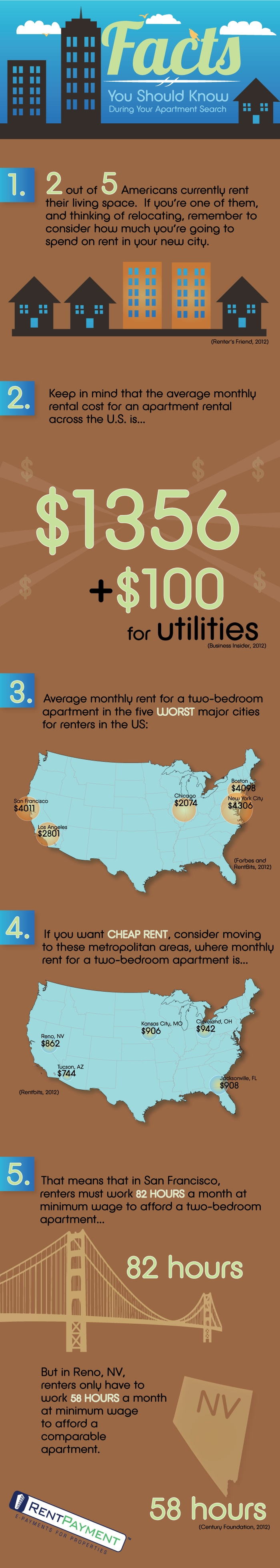 Best Rental Infographics Images On Pinterest Apartment Living - Map of average rents across the us in major cities
