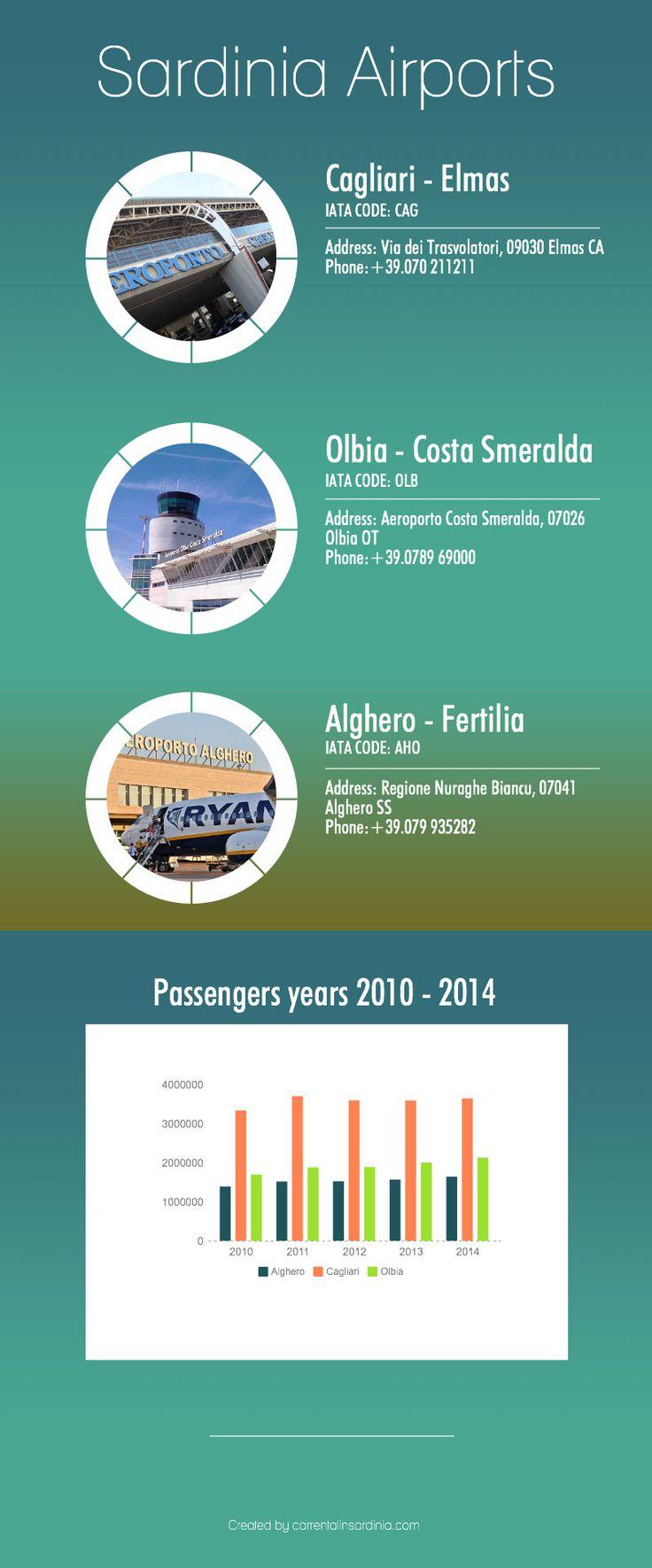 sardinia airports infographic