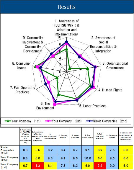 Articles with Tag: Stakeholder Analysis & Corporate Social Responsibility (CSR)